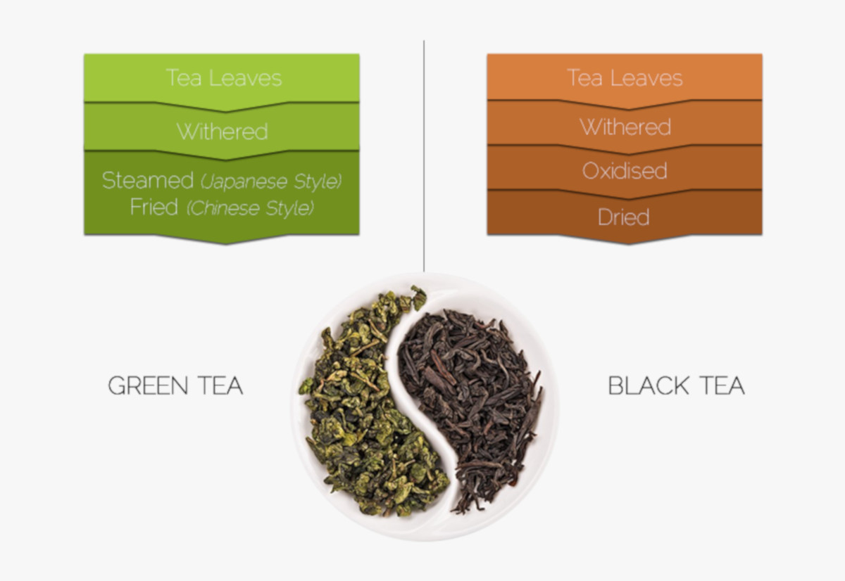 Loose leaf green and black tea